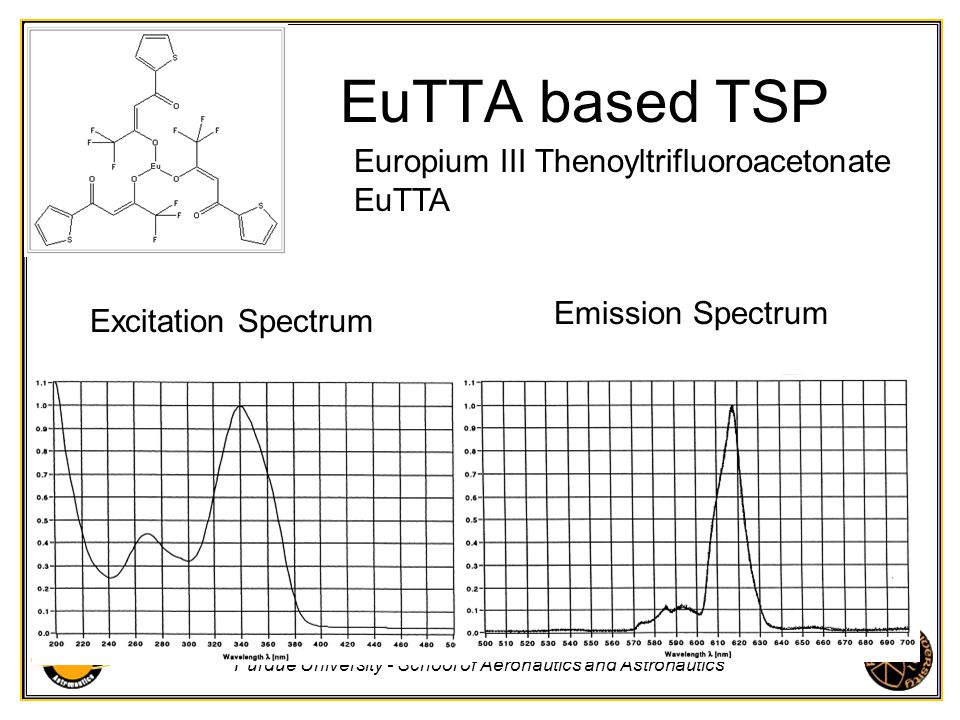 EuTTA based TSP Europium III Thenoyltrifluoroacetonate EuTTA
