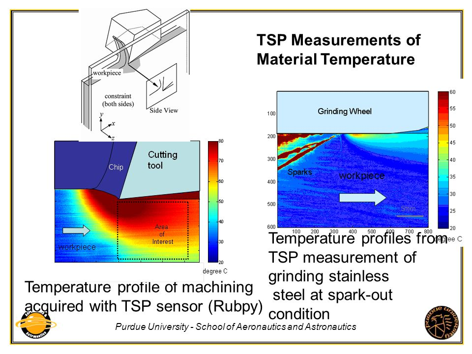 TSP Measurements of Material Temperature. Temperature profiles from TSP measurement of grinding stainless.
