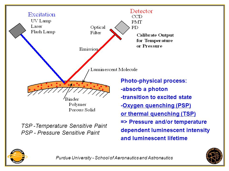 Photo-physical process: