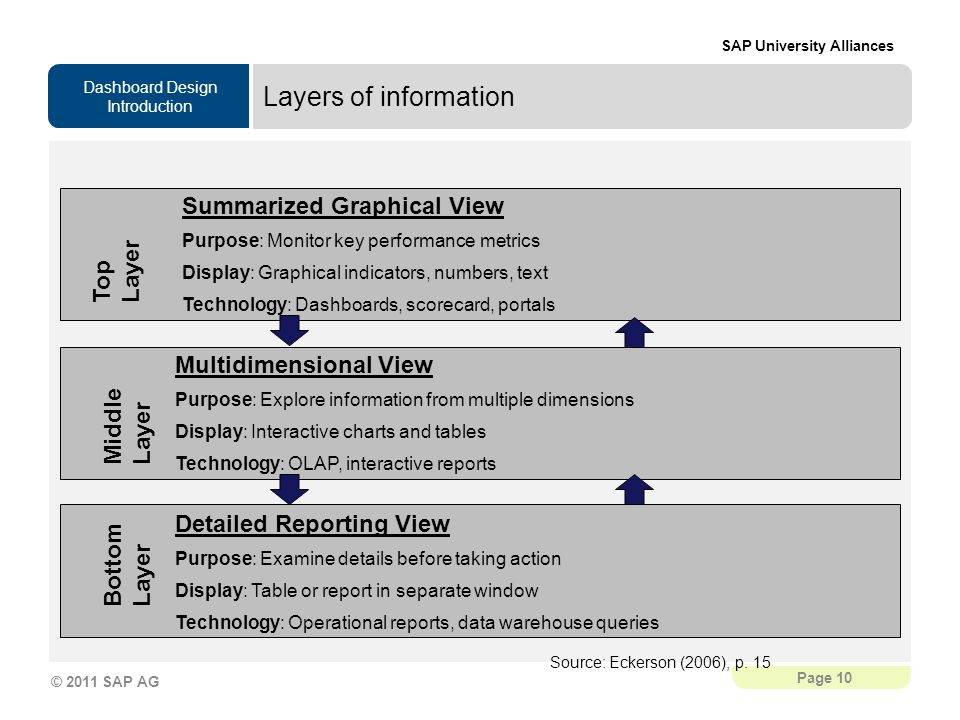 Layers of information Summarized Graphical View Top Layer