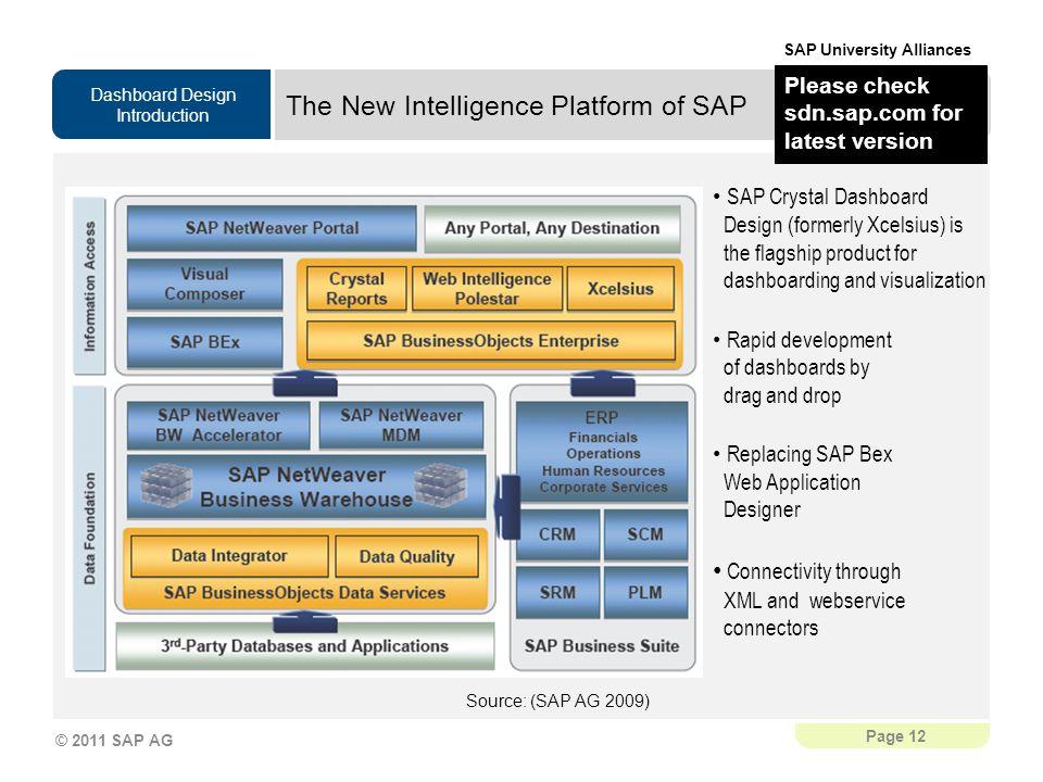 The New Intelligence Platform of SAP