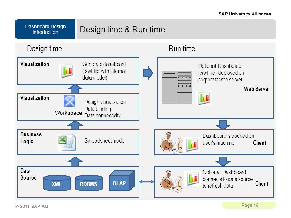 Design time & Run time Design time Run time Workspace Visualization