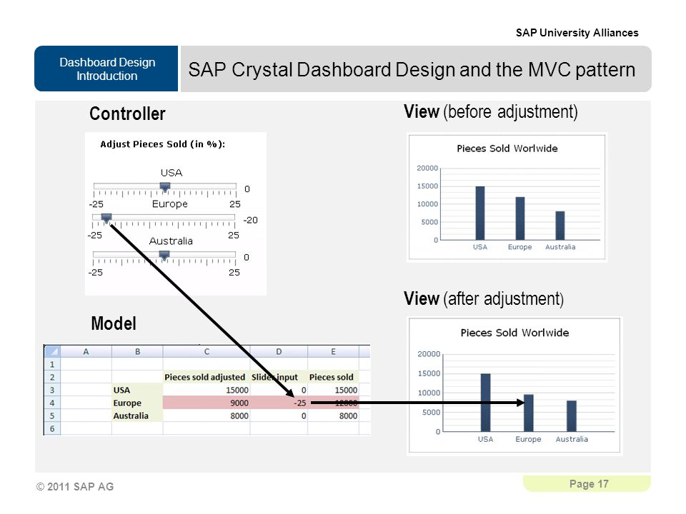 SAP Crystal Dashboard Design and the MVC pattern