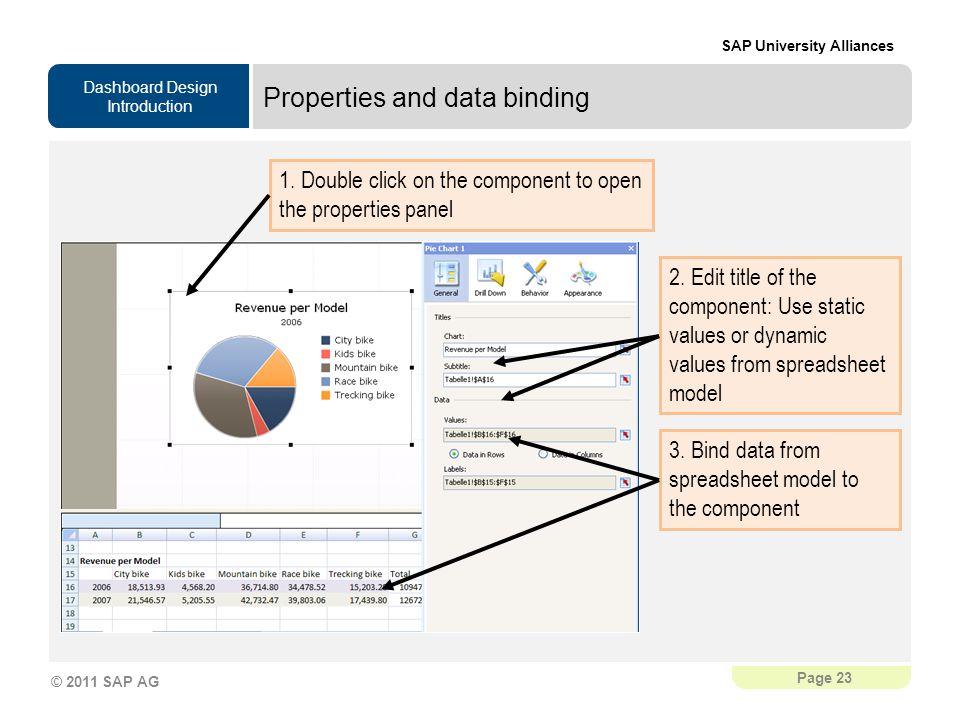 Properties and data binding
