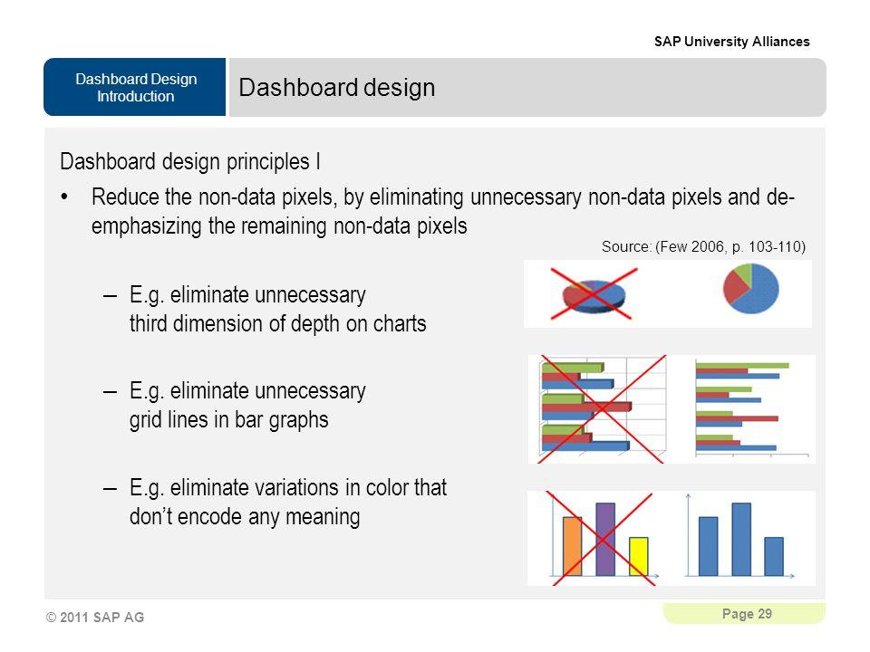 Dashboard design principles I