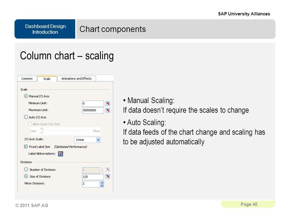 Column chart – scaling Chart components Manual Scaling: