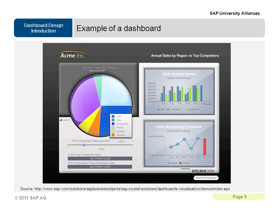 Example of a dashboard -> Here you see exactly the same data visualized as dashboard.
