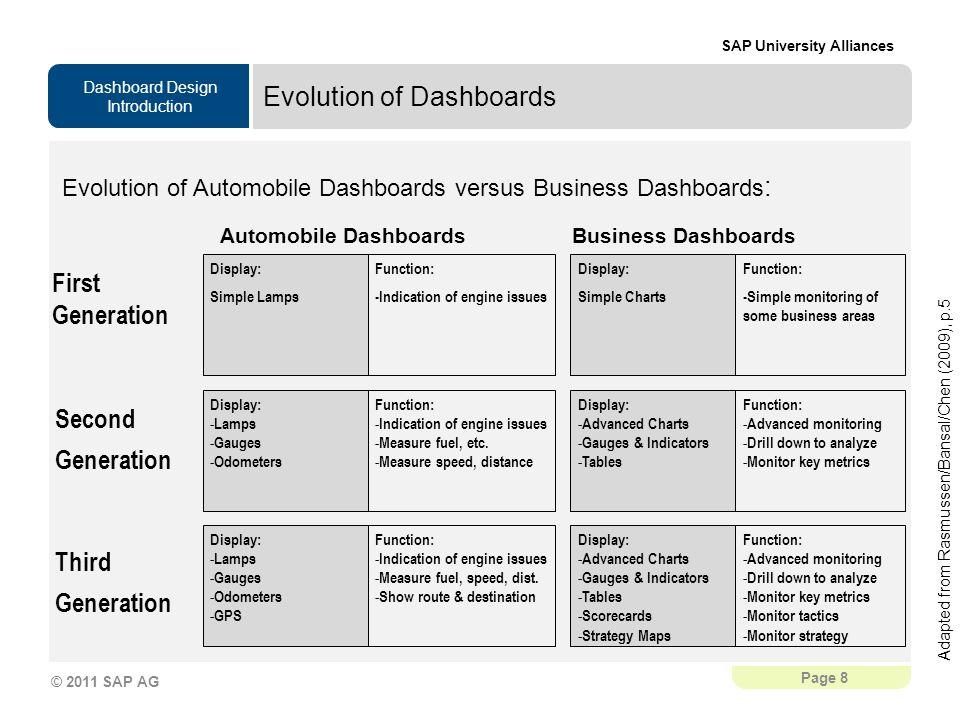 Evolution of Dashboards