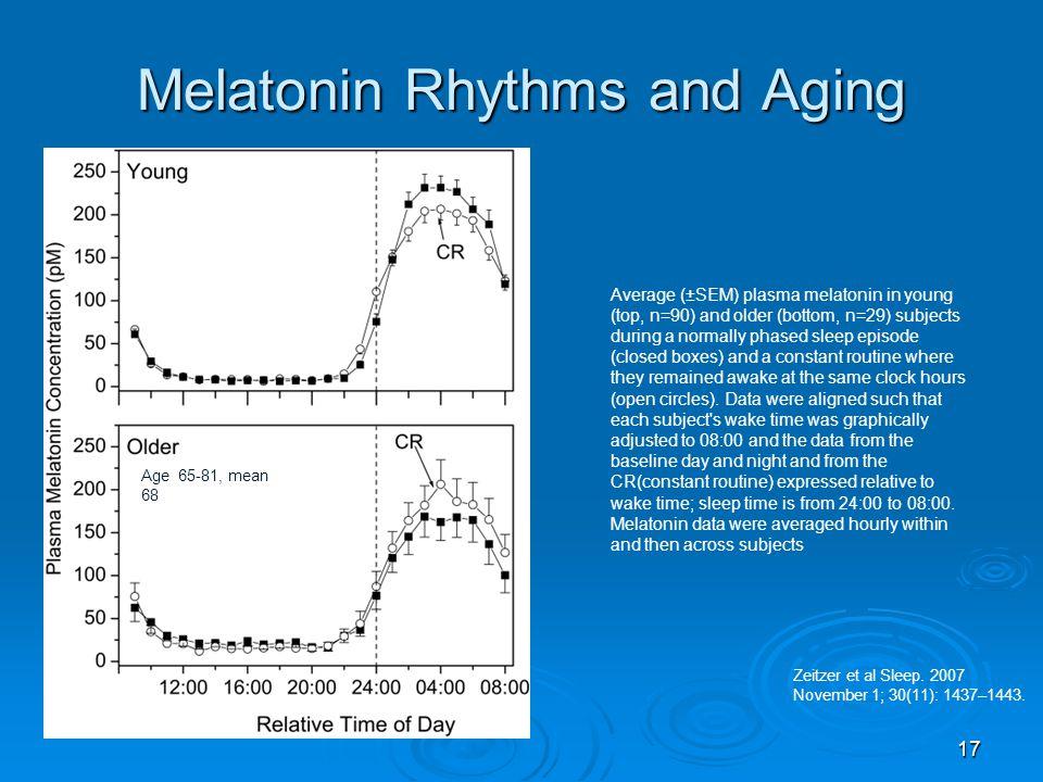 Melatonin Rhythms and Aging