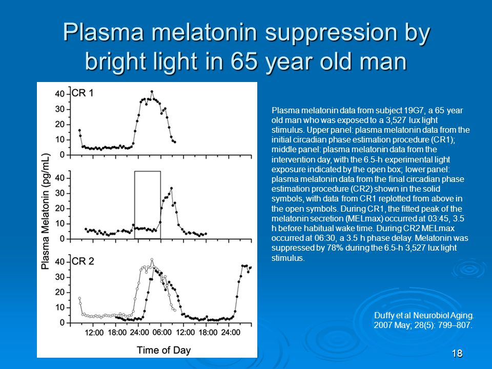 Plasma melatonin suppression by bright light in 65 year old man