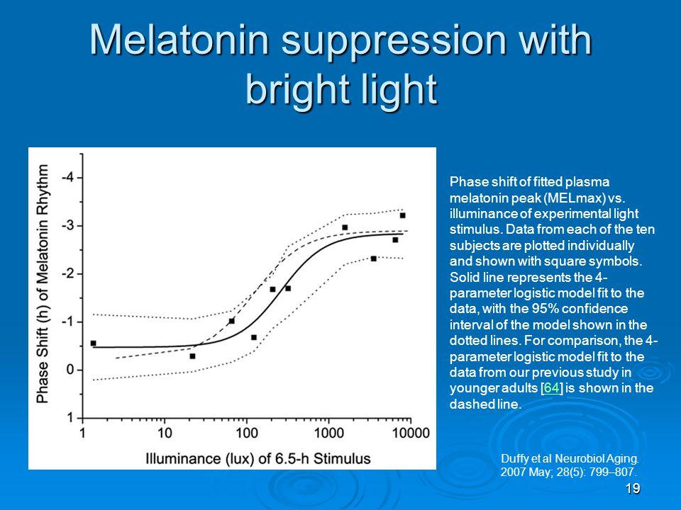 Melatonin suppression with bright light