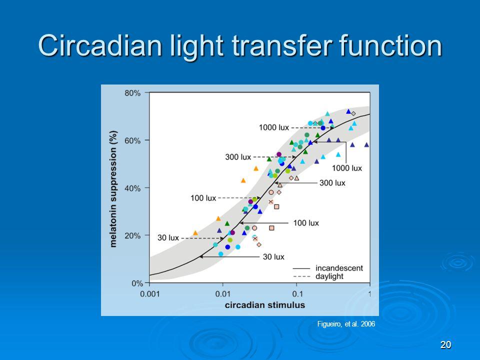 Circadian light transfer function