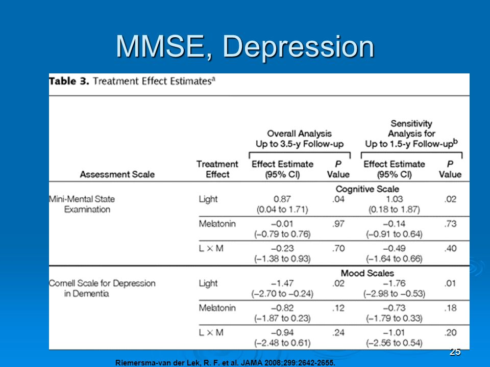 MMSE, Depression ADLs improved Less irritability, less inability to sleep in those with the lighting.