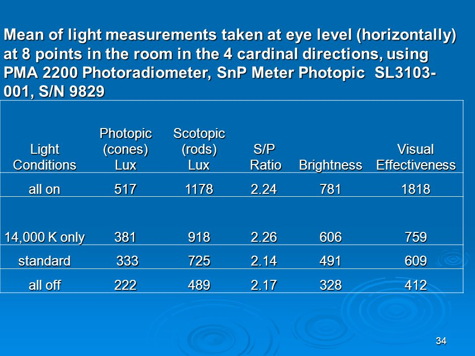 Mean of light measurements taken at eye level (horizontally) at 8 points in the room in the 4 cardinal directions, using PMA 2200 Photoradiometer, SnP Meter Photopic SL3103-001, S/N 9829