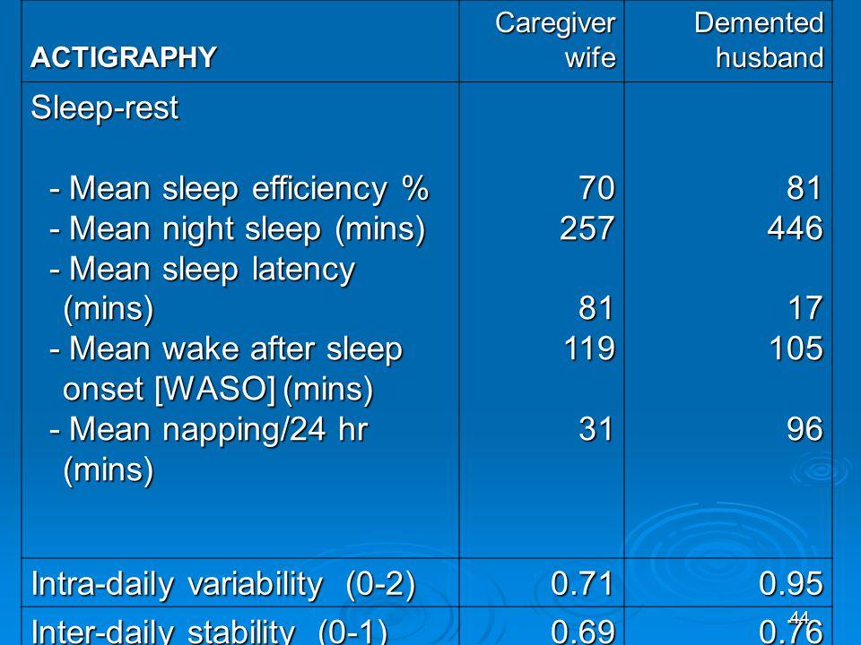 - Mean sleep efficiency % - Mean night sleep (mins)