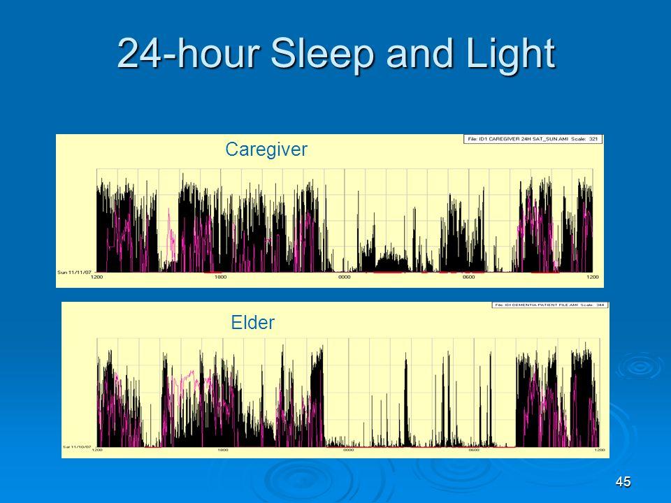 24-hour Sleep and Light Caregiver Elder Caregiver 1112 wake minutes