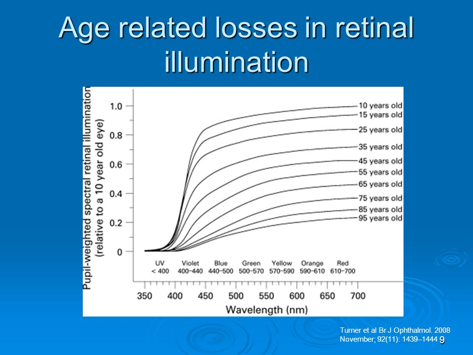 Age related losses in retinal illumination