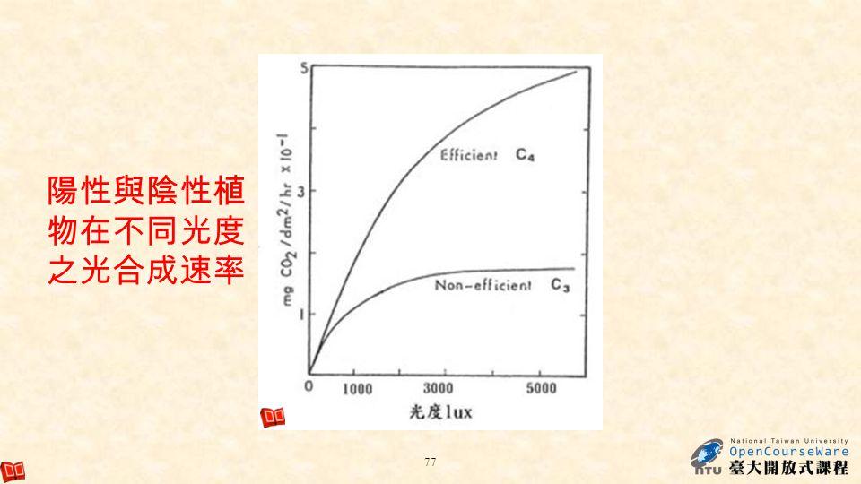 陽性與陰性植物在不同光度之光合成速率 http://www.medie.com.tw/book/c/c04.htm