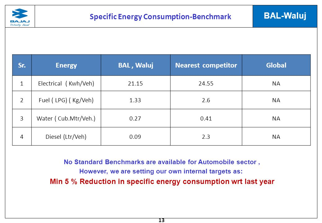 Specific Energy Consumption-Benchmark