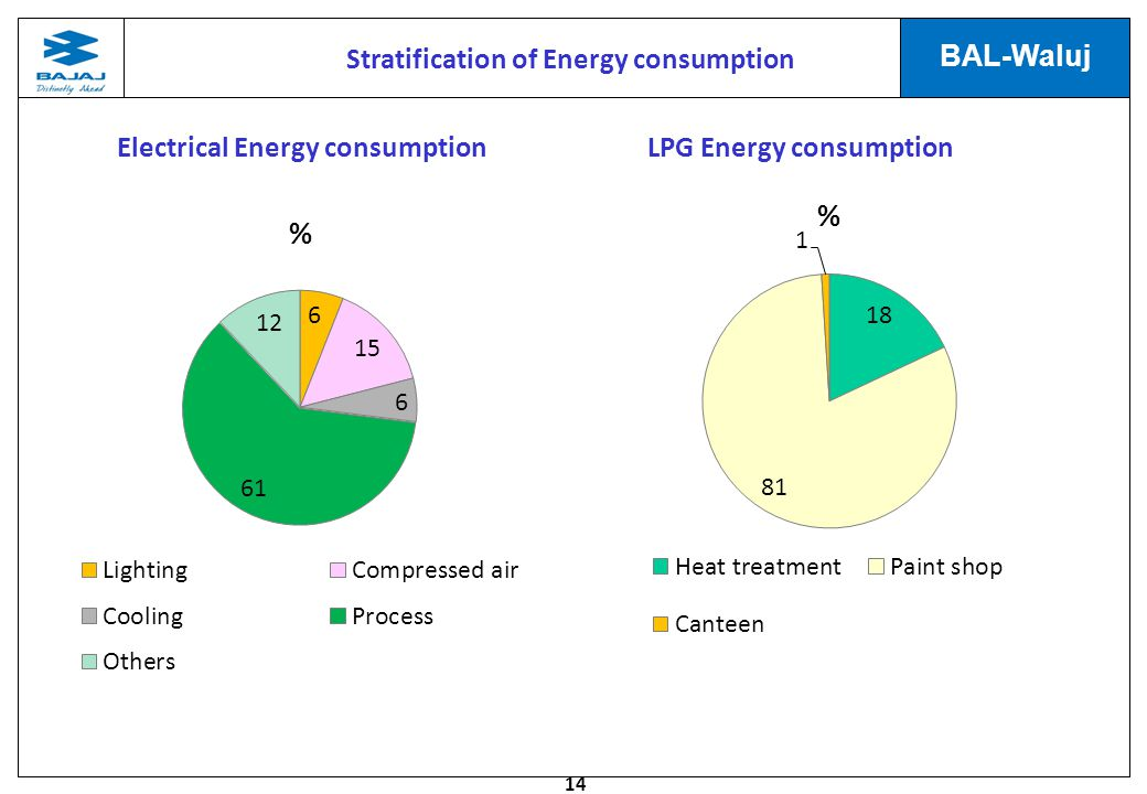 Stratification of Energy consumption