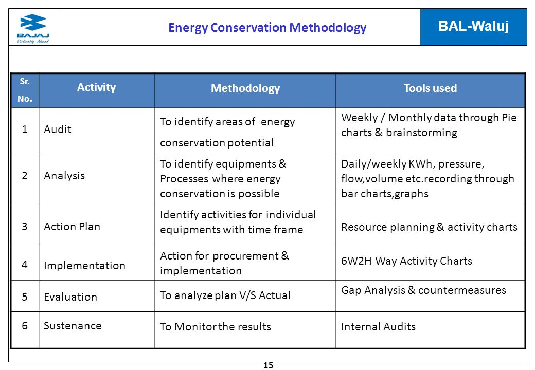Energy Conservation Methodology