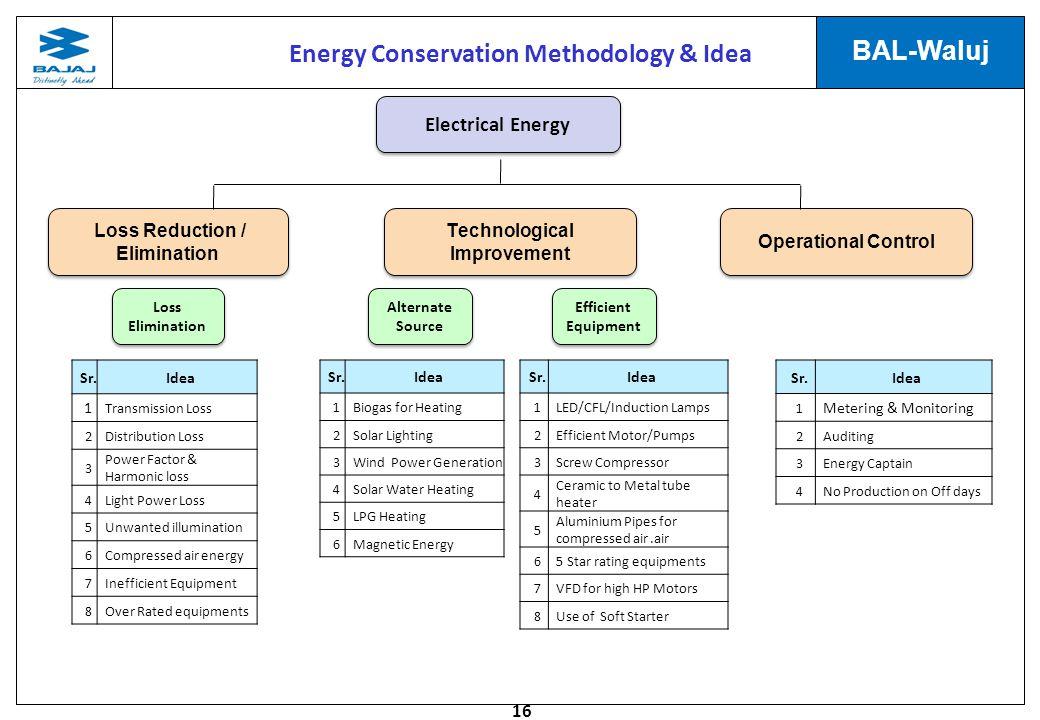 Energy Conservation Methodology & Idea