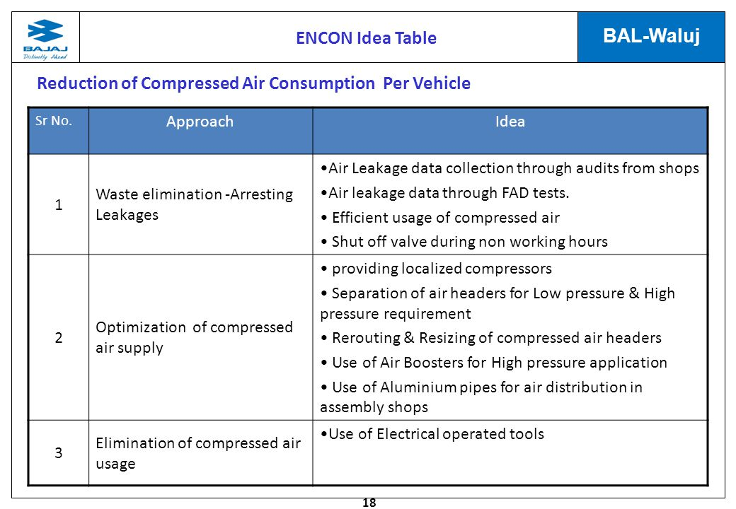 Reduction of Compressed Air Consumption Per Vehicle
