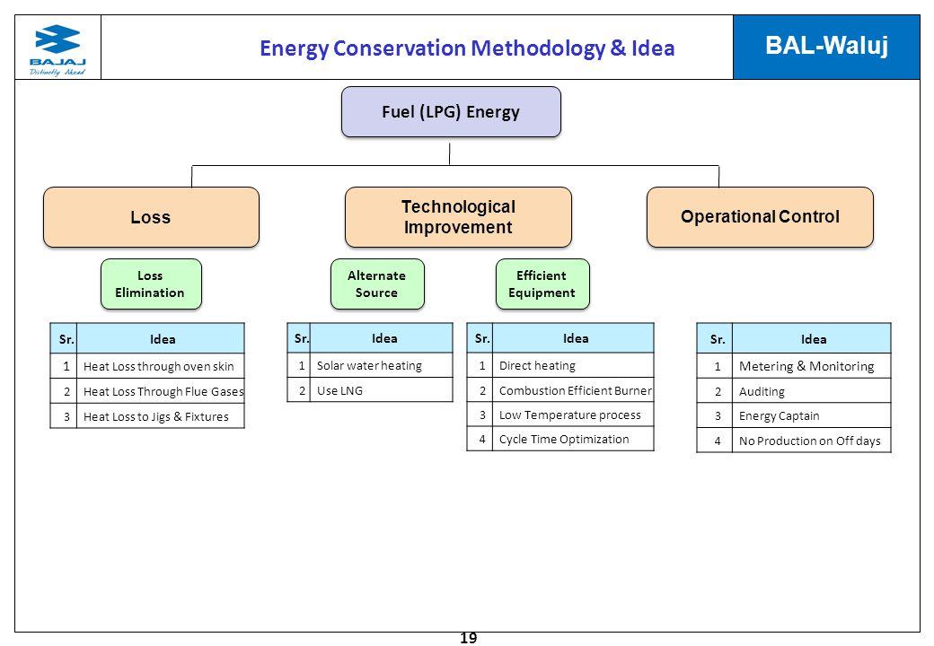 Energy Conservation Methodology & Idea Technological Improvement