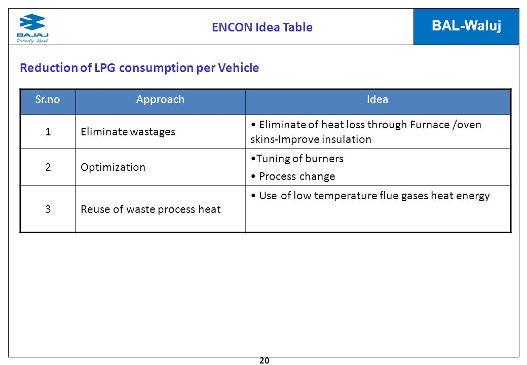 Reduction of LPG consumption per Vehicle