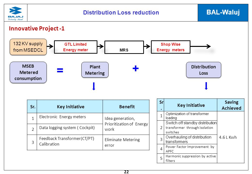 Distribution Loss reduction