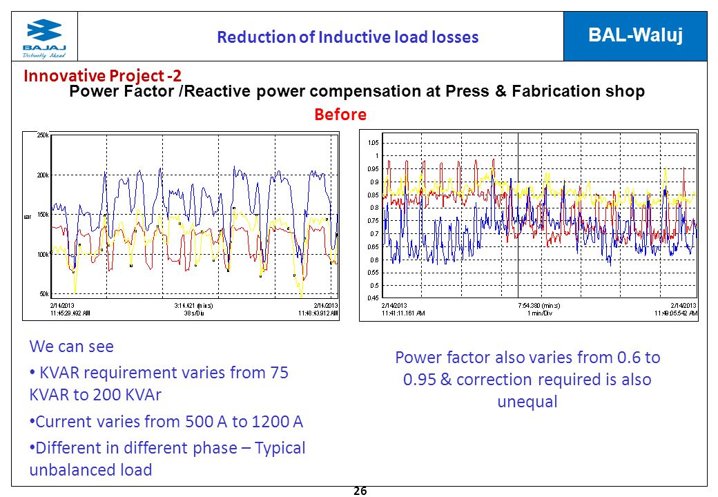Power Factor /Reactive power compensation at Press & Fabrication shop