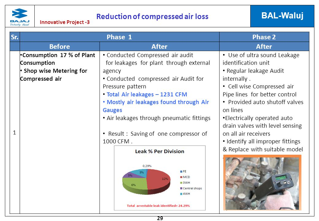 Reduction of compressed air loss
