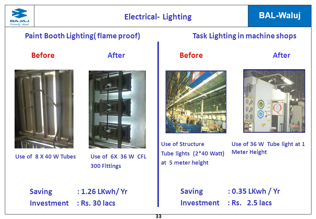 Electrical- Lighting Paint Booth Lighting( flame proof)