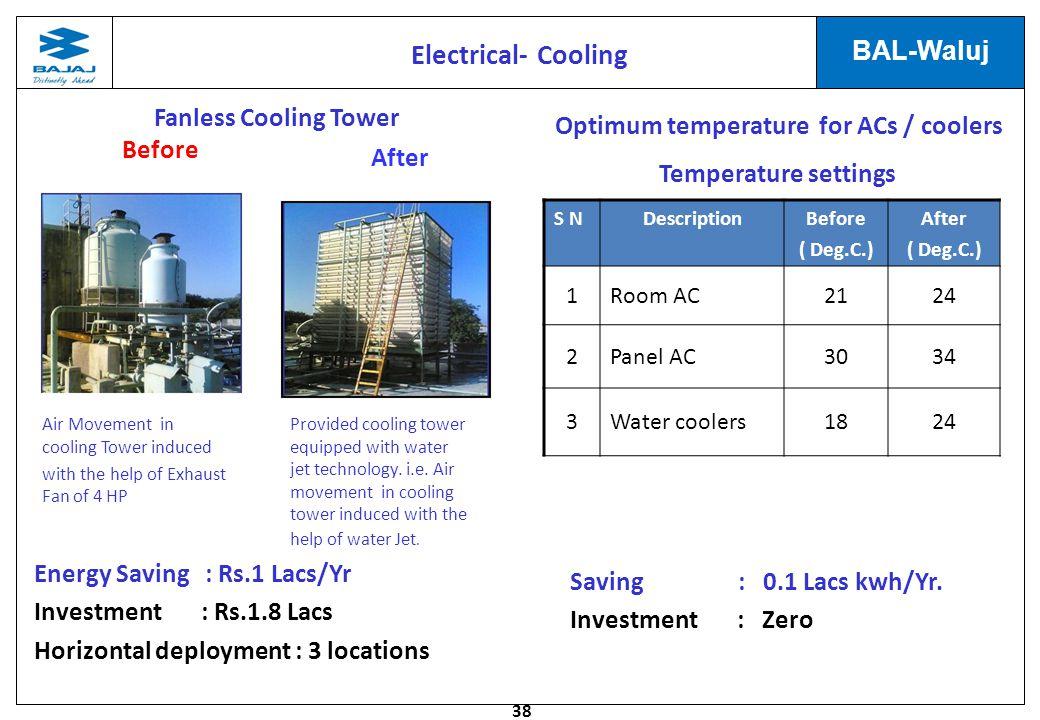 Optimum temperature for ACs / coolers Localised storage tank