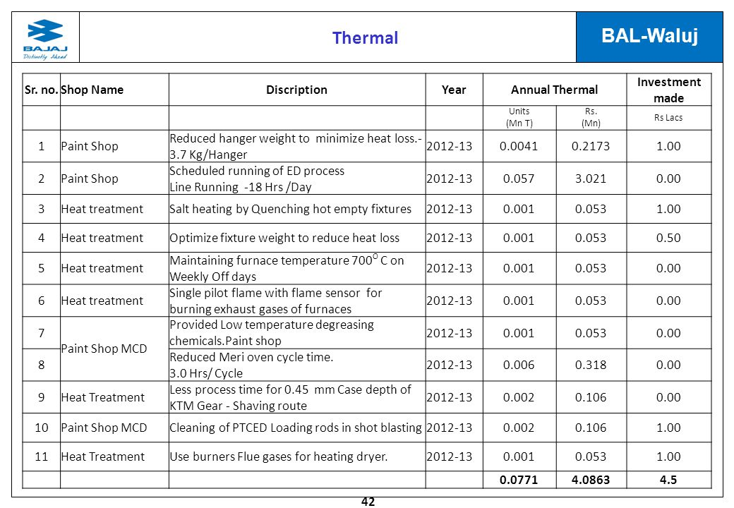 Thermal Sr. no. Shop Name Discription Year Annual Thermal