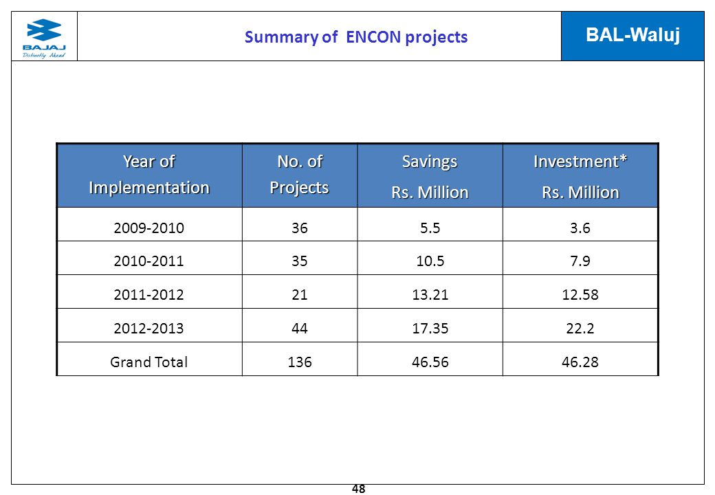 Summary of ENCON projects