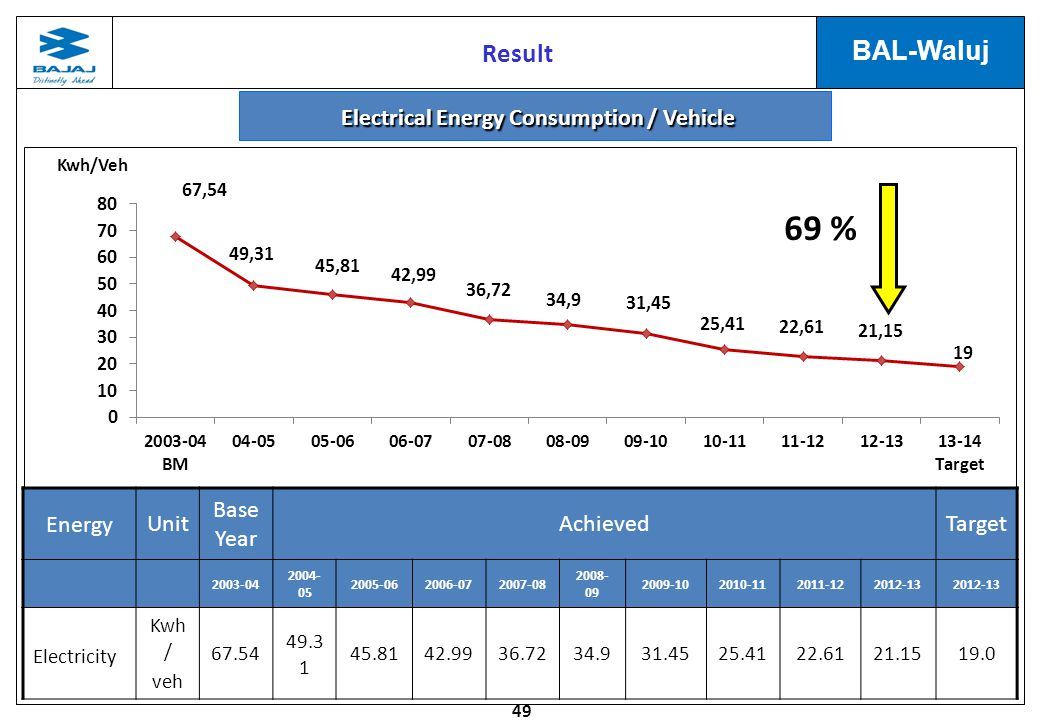 Electrical Energy Consumption / Vehicle