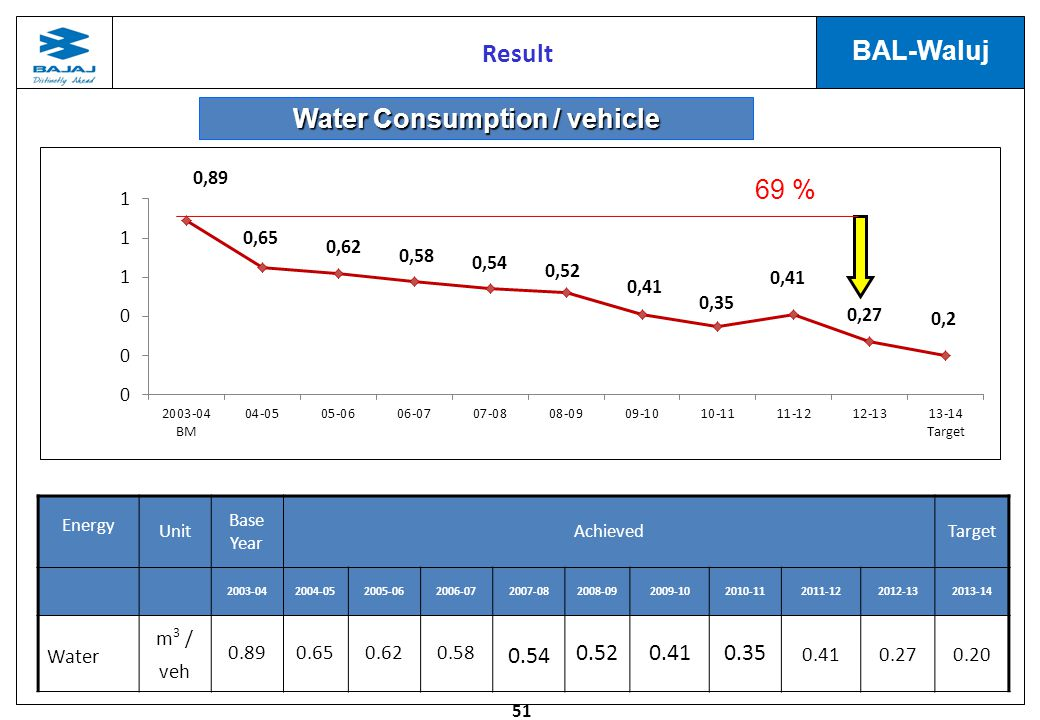 Water Consumption / vehicle