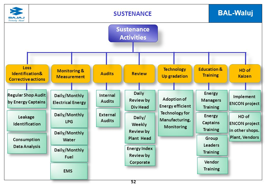 SUSTENANCE Sustenance Activities