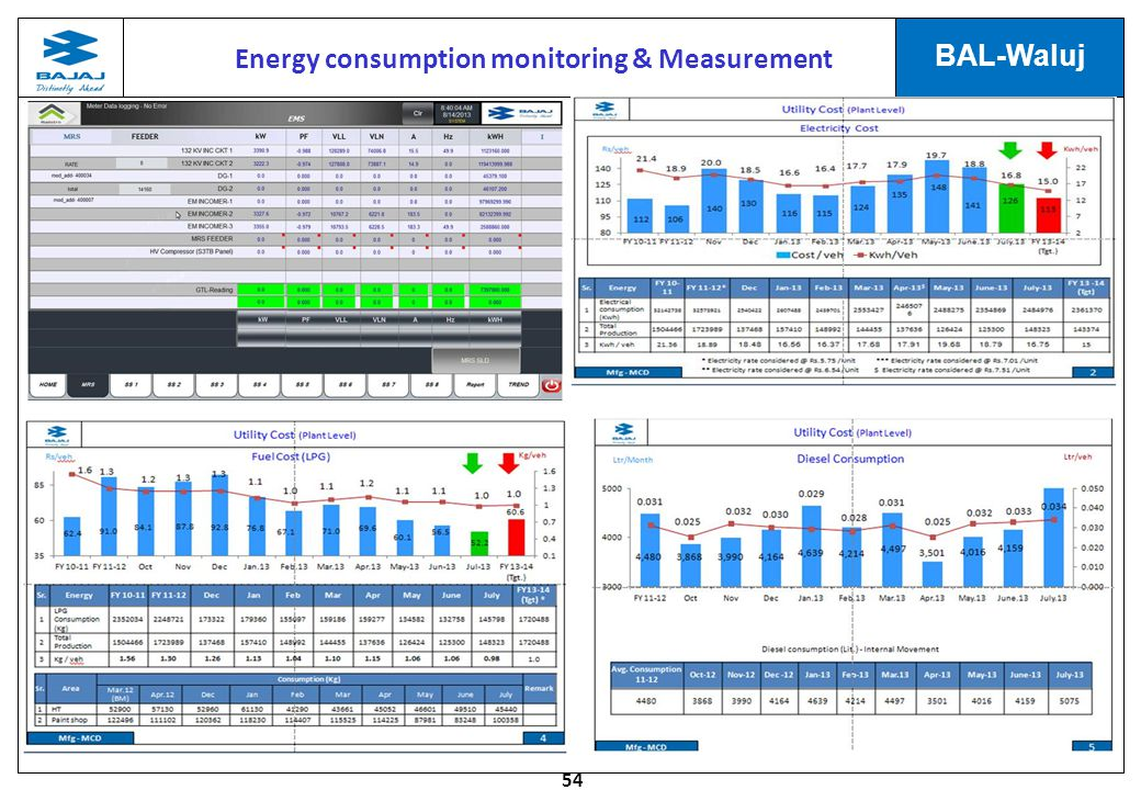Energy consumption monitoring & Measurement
