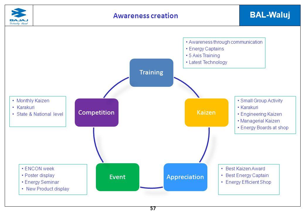 Awareness creation Awareness through communication Energy Captains