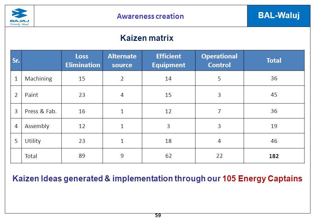 Awareness creation Kaizen matrix