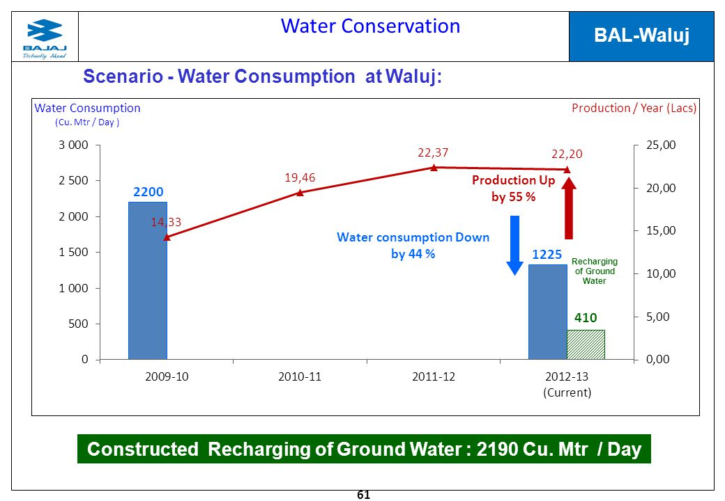Water Conservation Scenario - Water Consumption at Waluj: