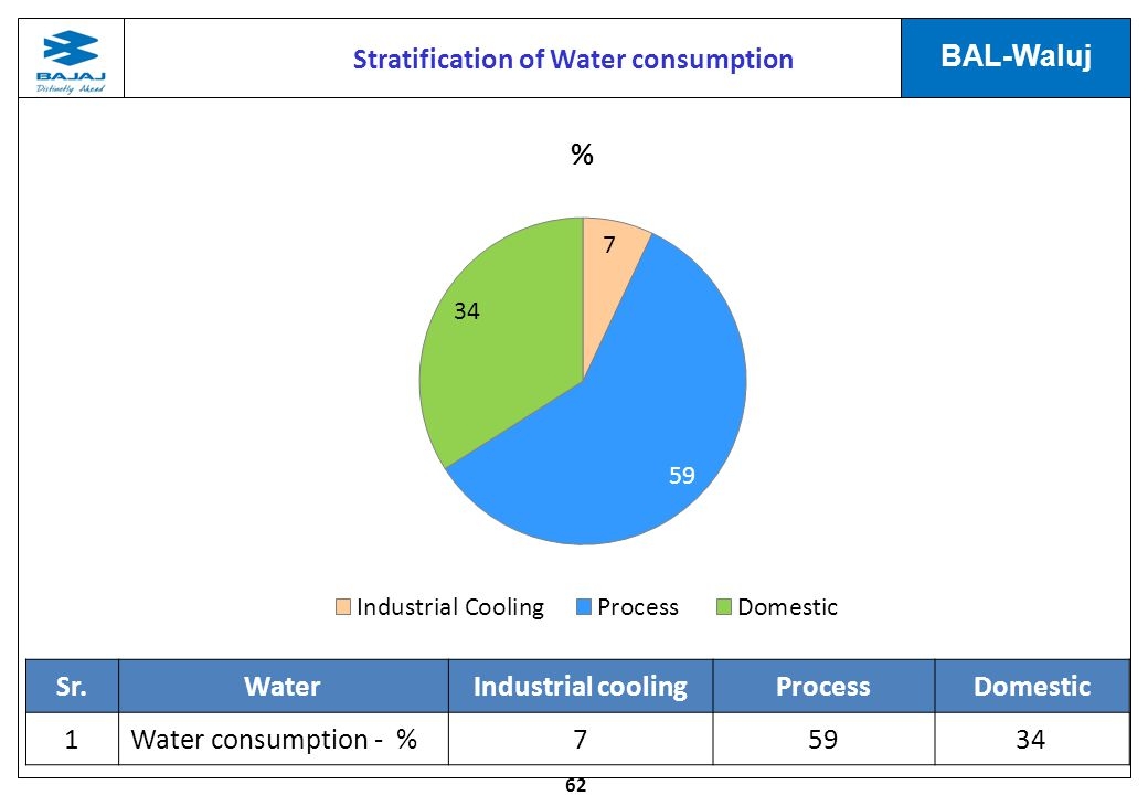 Stratification of Water consumption