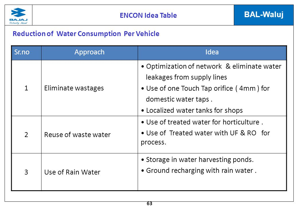 Reduction of Water Consumption Per Vehicle