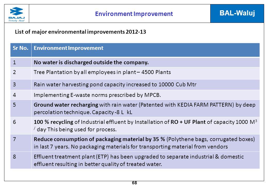 Environment Improvement