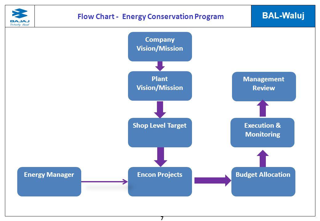 Flow Chart - Energy Conservation Program