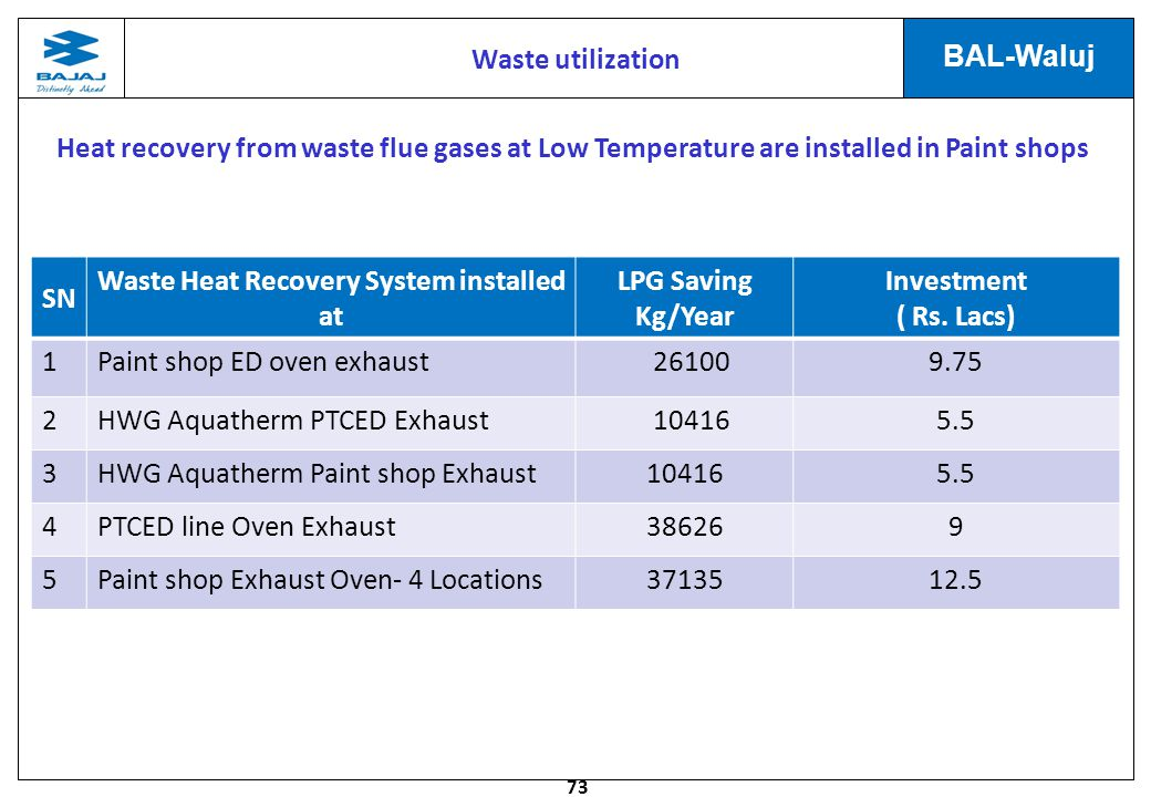 Waste Heat Recovery System installed at