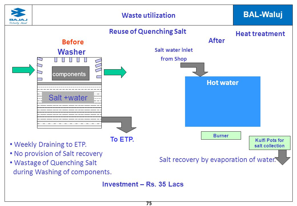 Reuse of Quenching Salt Kulfi Pots for salt collection