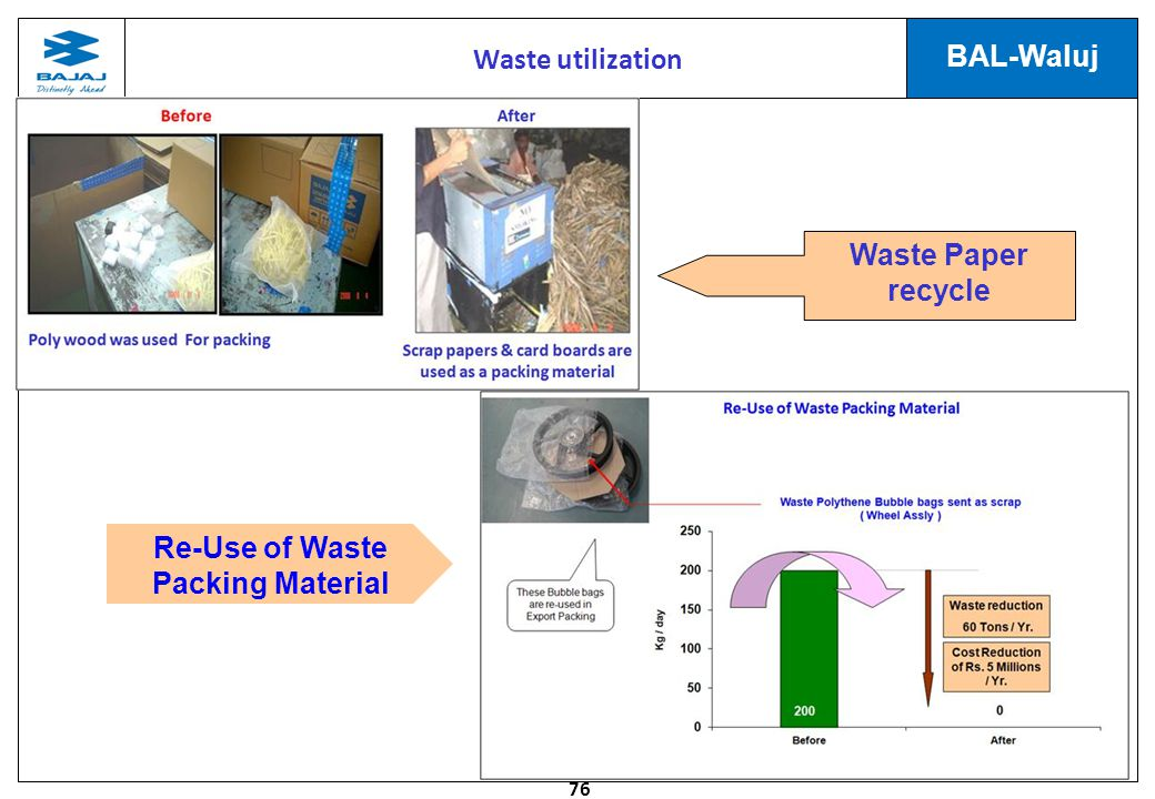 Re-Use of Waste Packing Material